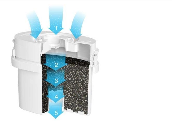 filtro de carbon activado para jarra de agua